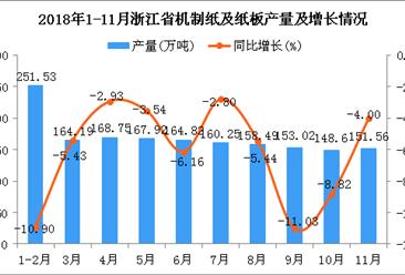 2018年1-11月浙江省机制纸及纸板产量为1689.13万吨 同比下降6.41%
