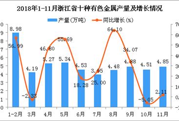 2018年1-11月浙江省十种有色金属产量为50.98万吨 同比增长27.8%