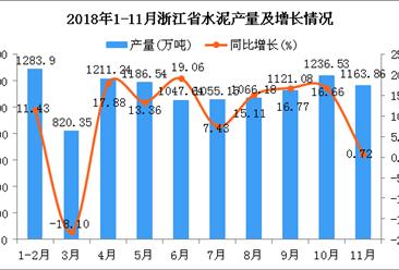 2018年1-11月浙江省水泥产量为11192.47万吨 同比增长9.82%
