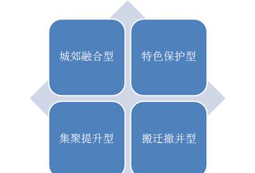 湖南省乡村振兴如何实施? 2.4万多个村庄分四类推进乡村振兴(图)