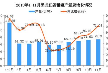 2018年1-11月黑龙江省粗钢产量及增长情况分析