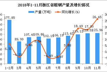 2018年1-11月浙江省粗钢产量同比增长7.45%