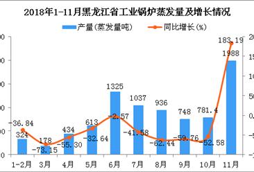 2018年1-11月黑龙江省工业锅炉蒸发量为8364.4蒸发量吨 同比下降35.12%