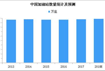 中国加油站市场规模预测:保持稳中小涨 预计2018年将近10万个(附图表)