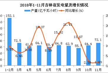 2018年1-11月吉林省发电量为729.8亿千瓦小时 同比增长20.11%