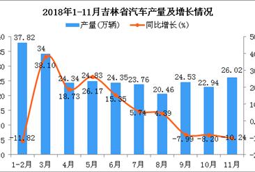 2018年1-11月吉林省汽车产量为263.05万辆 同比增长14.17%