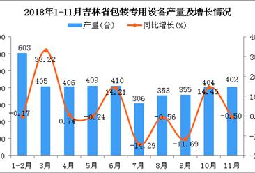 2018年1-11月吉林省包装专用设备产量同比增长12.83%