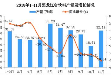 2018年1-11月黑龙江省饮料产量及增长情况分析