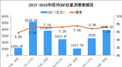2018年浙江绍兴产业转移分析:优先发展哪些产业?(图)