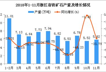 2018年1-11月浙江省铁矿石产量及增长情况分析