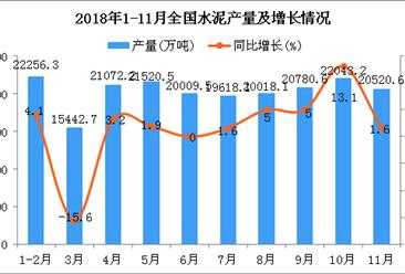 2018年1-11月全国水泥产量统计数据分析