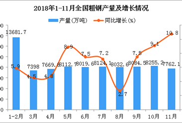 2018年1-11月全国粗钢产量同比增长6.7%(图)