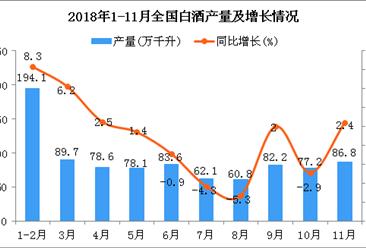 2018年1-11月全国白酒产量为814.7万千升 同比增长2%