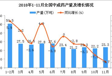 2018年1-11月全国中成药产量统计数据分析(图)