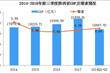 2018年陕西省产业结构情况及产业转移分析:陕西优先承接发展汽车等产业