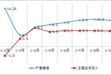 2018年咸阳市产业转移目录一览:新能源等12大产业将优先发展