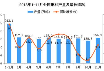 2018年1-11月全国铜材产量为1547.5万吨 同比增长14.6%