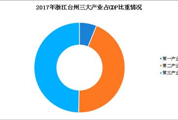2018年浙江台州产业转移情况汇总一览:台州偏爱哪些产业?(图)