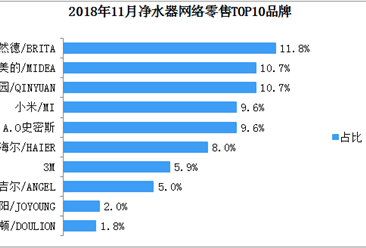 2018年11月净水器网络零售情况分析:碧然德品牌市场占有率最高(表)