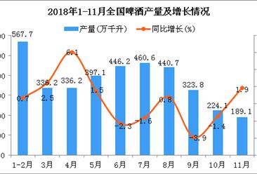 2018年1-11月全国啤酒产量统计数据分析