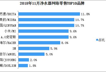 2018年11月净水器网络零售TOP10品牌排行榜