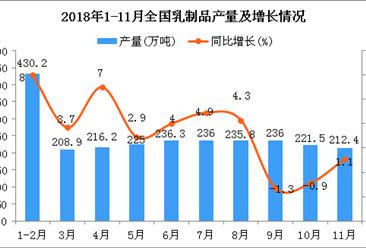 2018年1-11月全国乳制品产量为2401.8万吨 同比增长3.6%