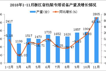 2018年1-11月浙江省包装专用设备产量及增长情况分析