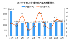 2018年1-11月全国汽油产量为12854.8万吨 同比增长6.4%