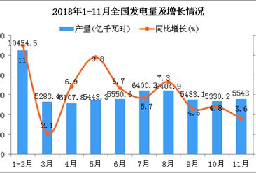 2018年1-11月全国发电量为61359.3亿千瓦时 同比增长6.9%