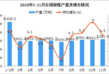 2018年1-11月全國原煤產量為321430.7萬噸 同比增長5.4%