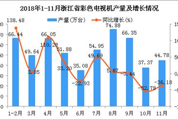 2018年1-11月浙江省彩色电视机产量为547.42万台 同比增长6.31%