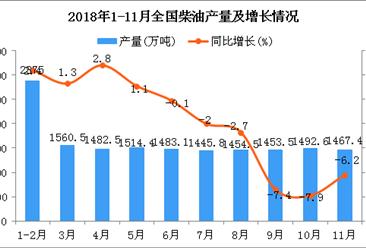 2018年1-11月全国柴油产量同比下降1.9%