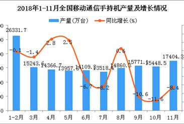 2018年1-11月全国手机产量统计数据分析:同比下降2.4%