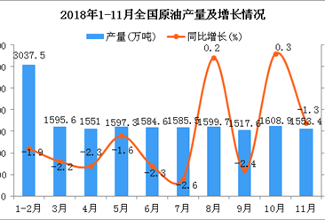 2018年1-11月全国原油产量同比下降1.6%