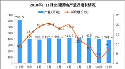 2018年1-11月全国煤油产量为4369.9万吨 同比增长12.5%