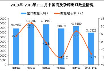 2018年1-11月中国肉及杂碎出口量同比下降7.9%