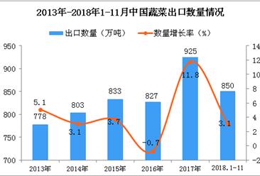2018年1-11月中国蔬菜出口量为850万吨 同比增长3.1%