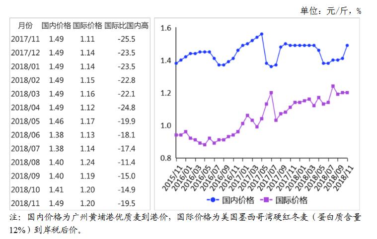 2018年11月小麦市场供需形势分析:国内小麦价格