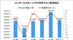 2018年1-11月中国茶叶出口量同比增长1.8%