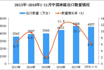 2018年1-11月中国冰箱出口量为4857万台 同比增长6.2%