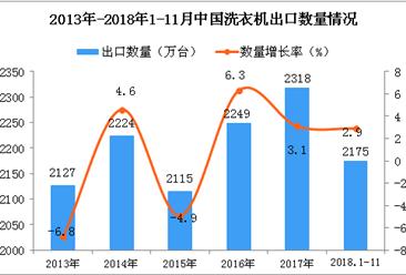2018年1-11月中国洗衣机出口量为2175万台 同比增长2.9%
