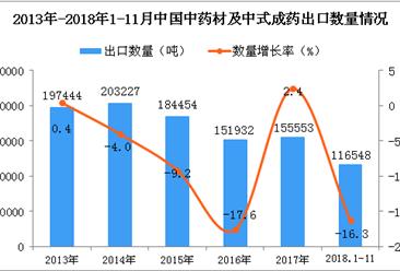 2018年1-11月中国中药材及中式成药出口数量及金额增长情况分析(图)