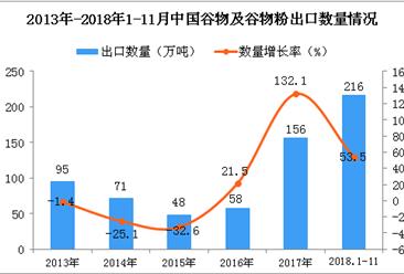 2018年1-11月中国谷物及谷物粉出口量为216万吨 同比增长53.5%