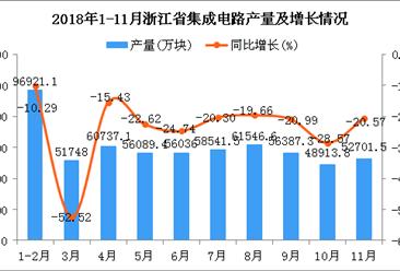 2018年1-11月浙江省集成电路产量同比下降24.29%(图)