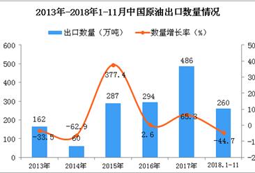 2018年1-11月中国原油出口量为260万吨 同比下降44.7%