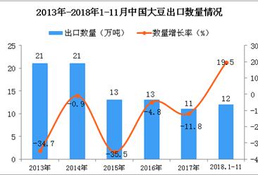 2018年1-11月中国大豆出口量为12万吨 同比增长19.5%(图)