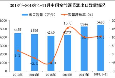 2018年1-11月中国空调出口数量及金额增长率情况分析