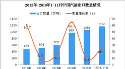 2018年1-11月中国汽油出口量为1160万吨 同比增长25%