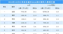 2018年10月江苏省各城市景区游客数量排行榜:5城市游客数超600万 南通增速最快