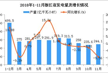 2018年1-11月浙江省发电量同比增长1.5%
